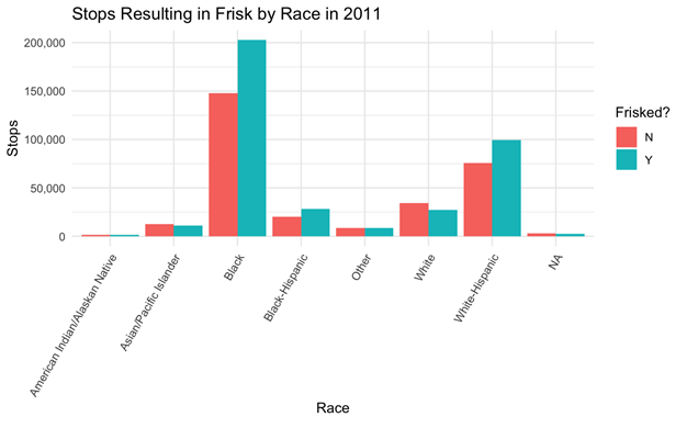 Chart depicting number of recorded stops by the NYPD in 2011, categorized by race and whether the stop resulted in a frisk.